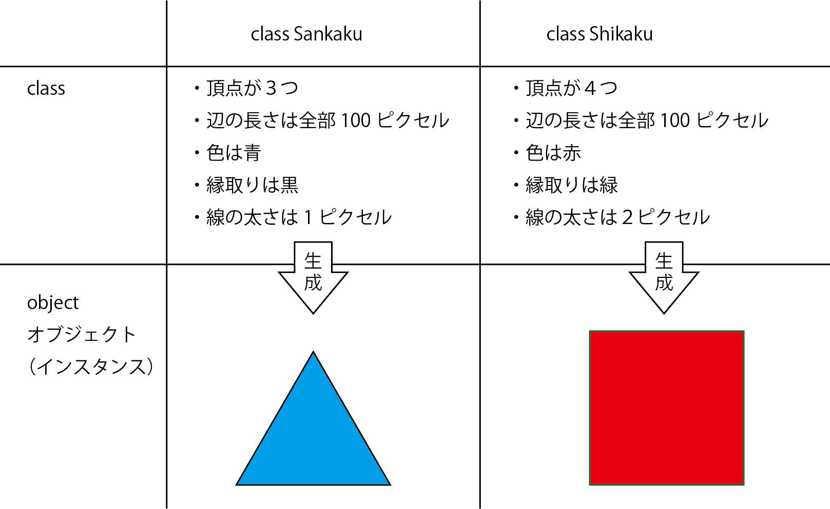 classとobject
